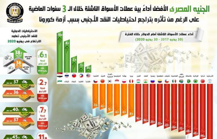 #المصري اليوم - مال - «الوزراء» يرصد أداء الجنيه المصري بين عملات الأسواق الناشئة خلال 3 سنوات(انفوجراف) موجز نيوز