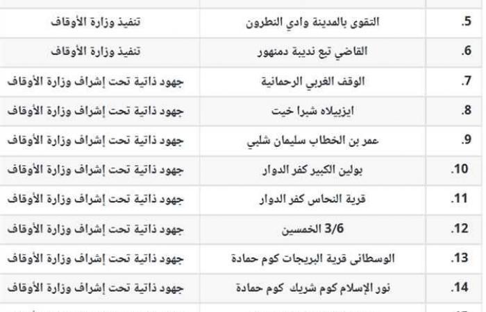 المصري اليوم - اخبار مصر- الأوقاف تفتتح ١٦ مسجدًا في البحيرة اليوم (تعرف على أسمائها وأماكنها) موجز نيوز