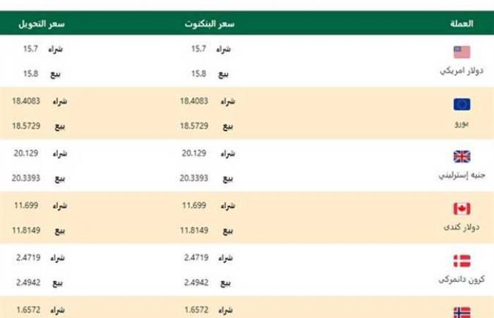 #المصري اليوم - مال - أسعار صرف الدولار وباقي العملات في البنك الأهلي المصري اليوم الأربعاء موجز نيوز