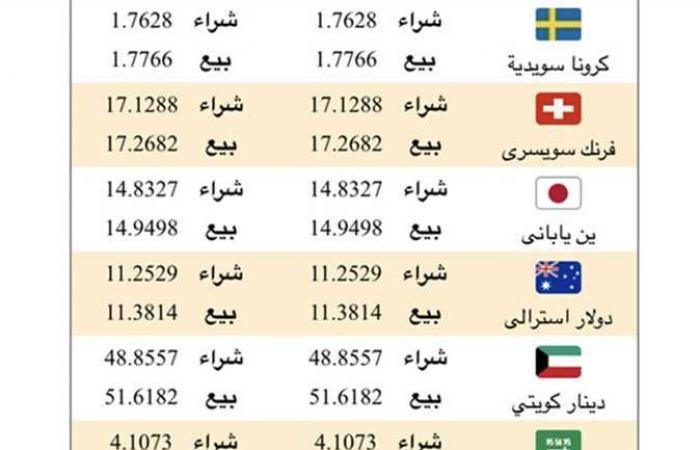 #المصري اليوم - مال - أسعار صرف الدولار وباقي العملات فى البنك الأهلي المصري اليوم الثلاثاء موجز نيوز
