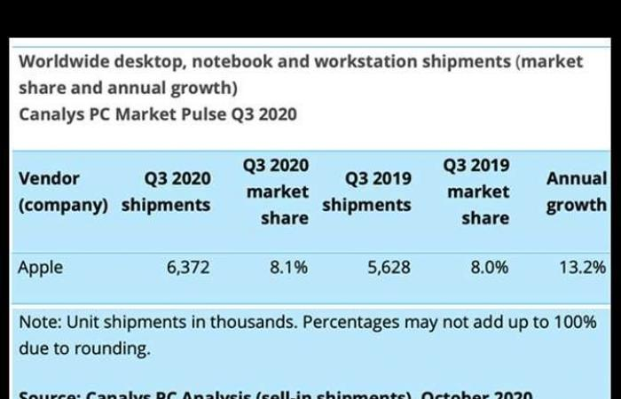 المصري اليوم - تكنولوجيا - «أبل» تزيد مبيعاتها من أجهزة «Mac» فى الربع الثالث من 2020 بسبب «كورونا» موجز نيوز