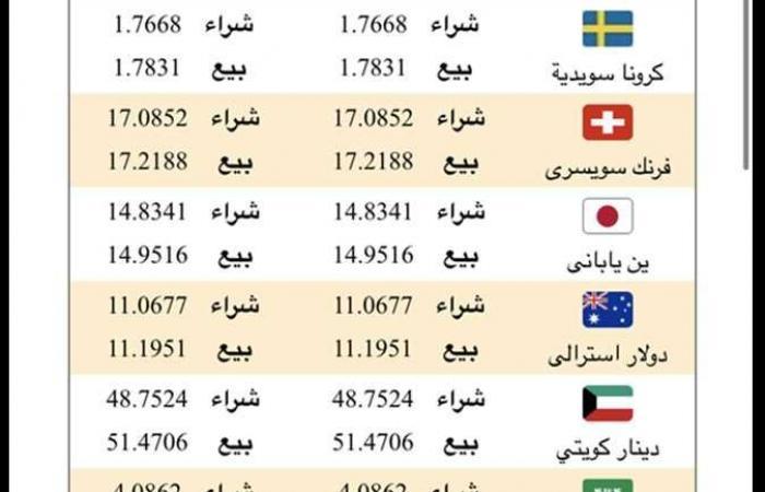 #المصري اليوم - مال - أسعار صرف الدولار وباقي العملات في البنك الأهلي المصري اليوم الإثنين موجز نيوز