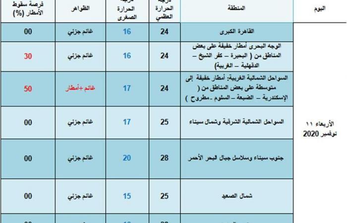 المصري اليوم - اخبار مصر- تعرف على فرصة سقوط المطر بمحافظتك اليوم الأربعاء موجز نيوز
