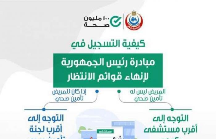اخبار السياسه طريقة التسجيل في مبادرة رئيس الجمهورية لإنهاء قوائم الانتظار