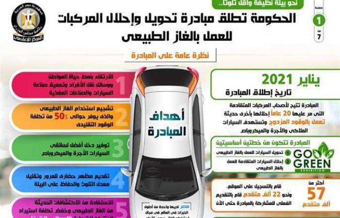 المصري اليوم - اخبار مصر- الحكومة تطلق مبادرة تحويل وإحلال المركبات للعمل بالغاز الطبيعي (إنفوجراف) موجز نيوز