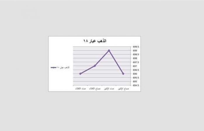 #المصري اليوم - مال - أسعار الذهب اليوم في مصر تواصل الانحدار ليلًا (رسوم بيانية) موجز نيوز