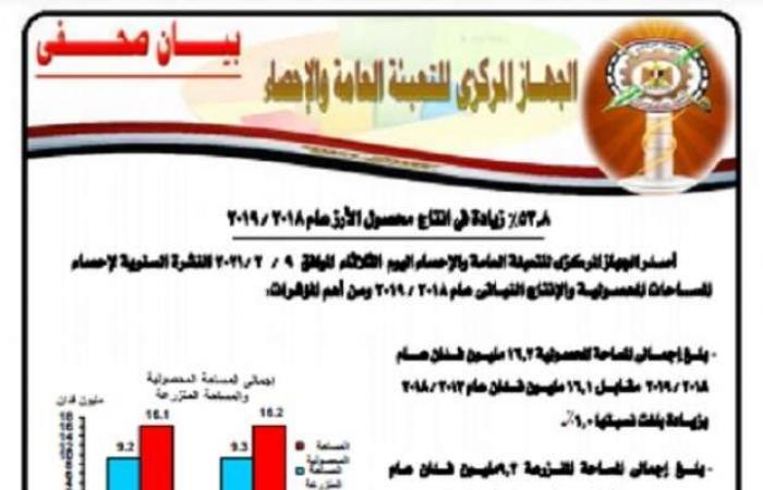 اخبار السياسه «التعبئة العامة والإحصاء» يصدر النشرة السنوية لإحصاء الإنتاج النباتي
