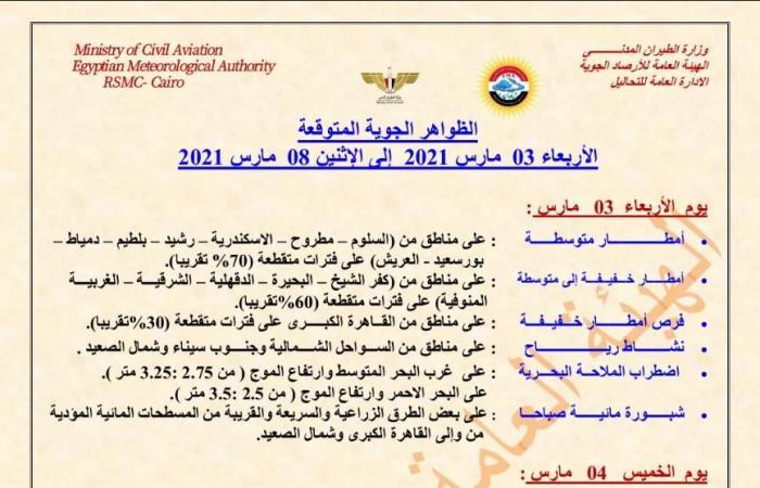 المصري اليوم - اخبار مصر- أمطار متوسطة على أغلب الأنحاء غدًا.. الأرصاد تعلن توقعات الطقس حتى 8 مارس موجز نيوز