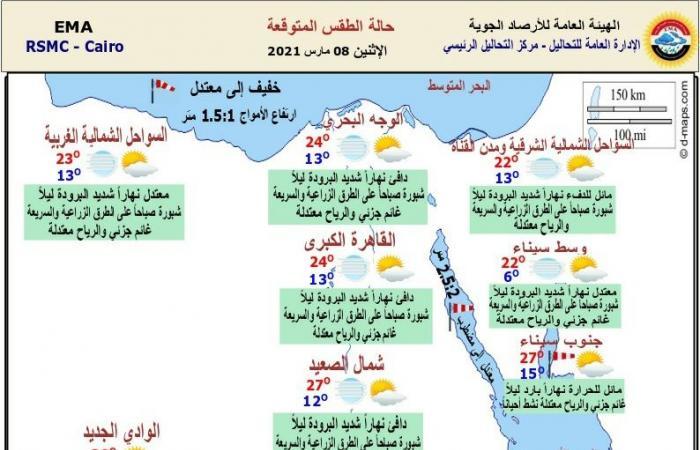 المصري اليوم - اخبار مصر- دافئ نهارًا تصاحبه شبورة .. حالة الطقس اليوم ودرجات الحرارة في القاهرة والمحافظات موجز نيوز