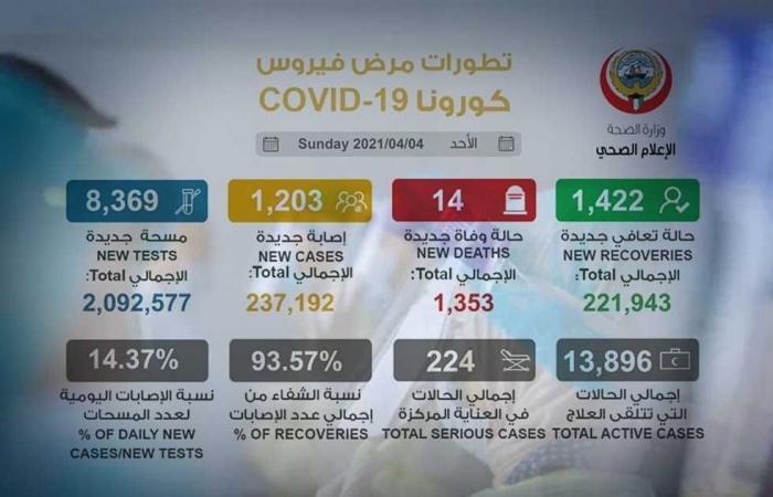 #المصري اليوم -#اخبار العالم - الكويت تسجل 14 وفاة جديدة بفيروس كورونا موجز نيوز