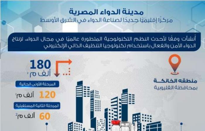 اخبار السياسه مدينة الدواء المصرية.. مركز إقليمي في الشرق الأوسط «إنفوجراف»