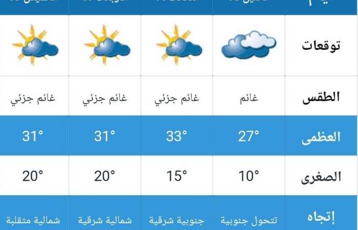 #المصري اليوم -#اخبار العالم - مائل للحرارة وغائم.. حالة الطقس في الكويت غدًا السبت 17 أبريل 2021 موجز نيوز