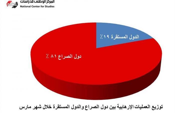 #المصري اليوم -#اخبار العالم - «الوطني للدراسات» يرصد 182 عملية إرهابية لـ«الحوثيين» و«داعش» خلال مارس موجز نيوز